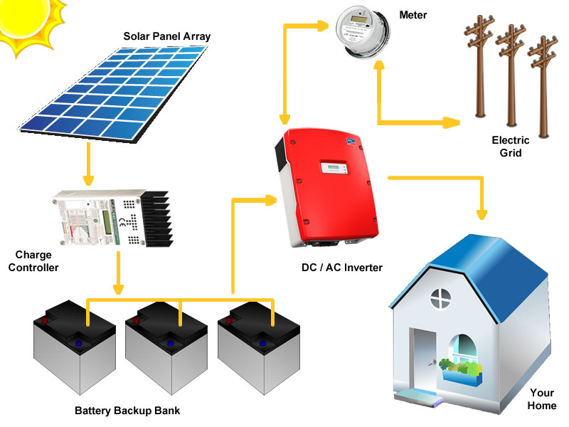 hybrid-solar -power-system-solar-experts in gurgaon india