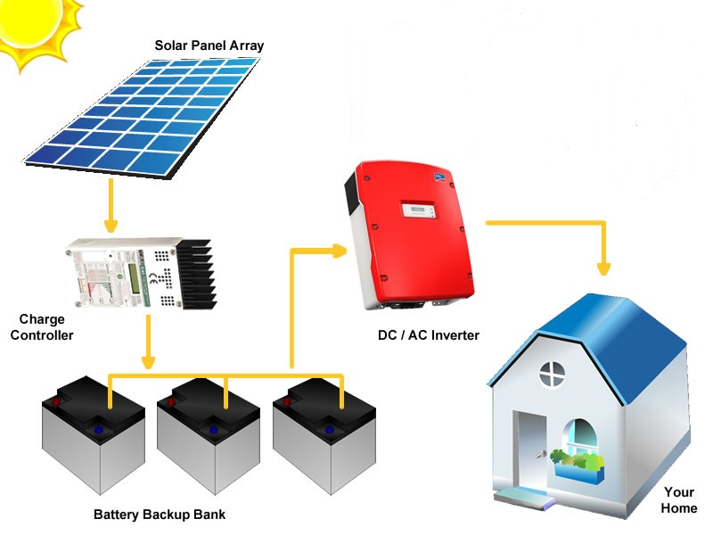 off-grid-solar -power-system-solar-experts in gurgaon india -