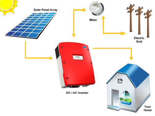 on-grid solar-power-system-experts-in gurgaon-india