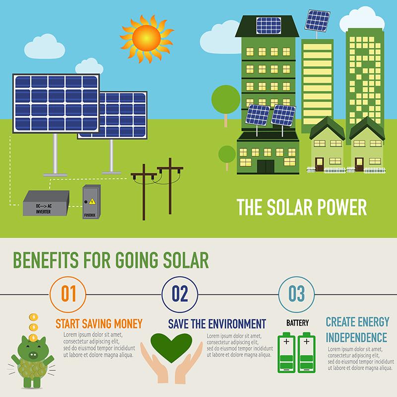 solar-gurgaon-india-advantage-Experts-Benefits