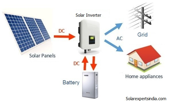 Price-on-off-grid-Hybrid-Solar-system-diagram-experts