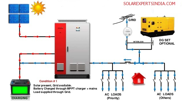 solar-hybrid-inverter-working-PRICE-EXPERTS-INDIA-