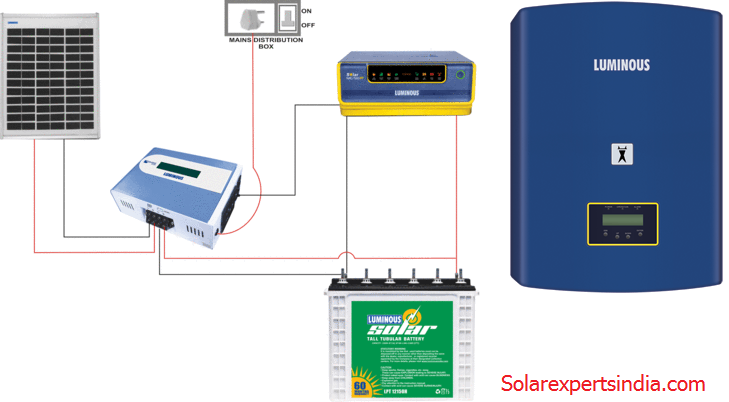 solar inverter price battery in india