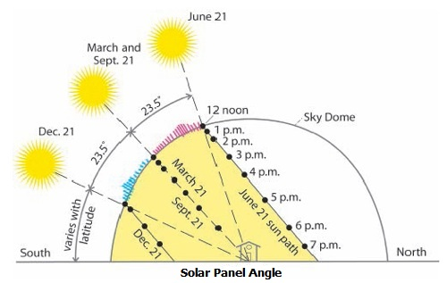 solar panel direction angle in india.