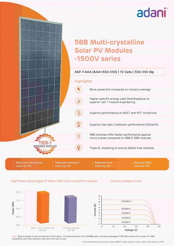 Adani solar panel price in gurgaon haryana india.