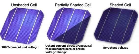 Solar-Panel-Shading-solar-cost-energy-plate
