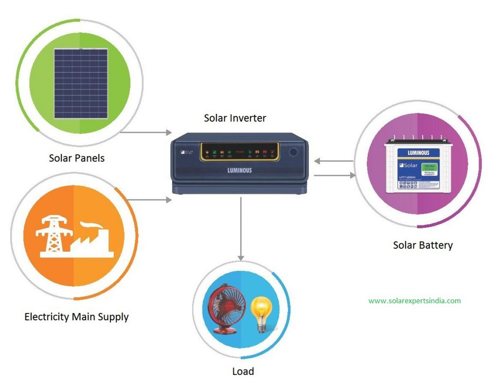 Luminous Solar Inverter Price