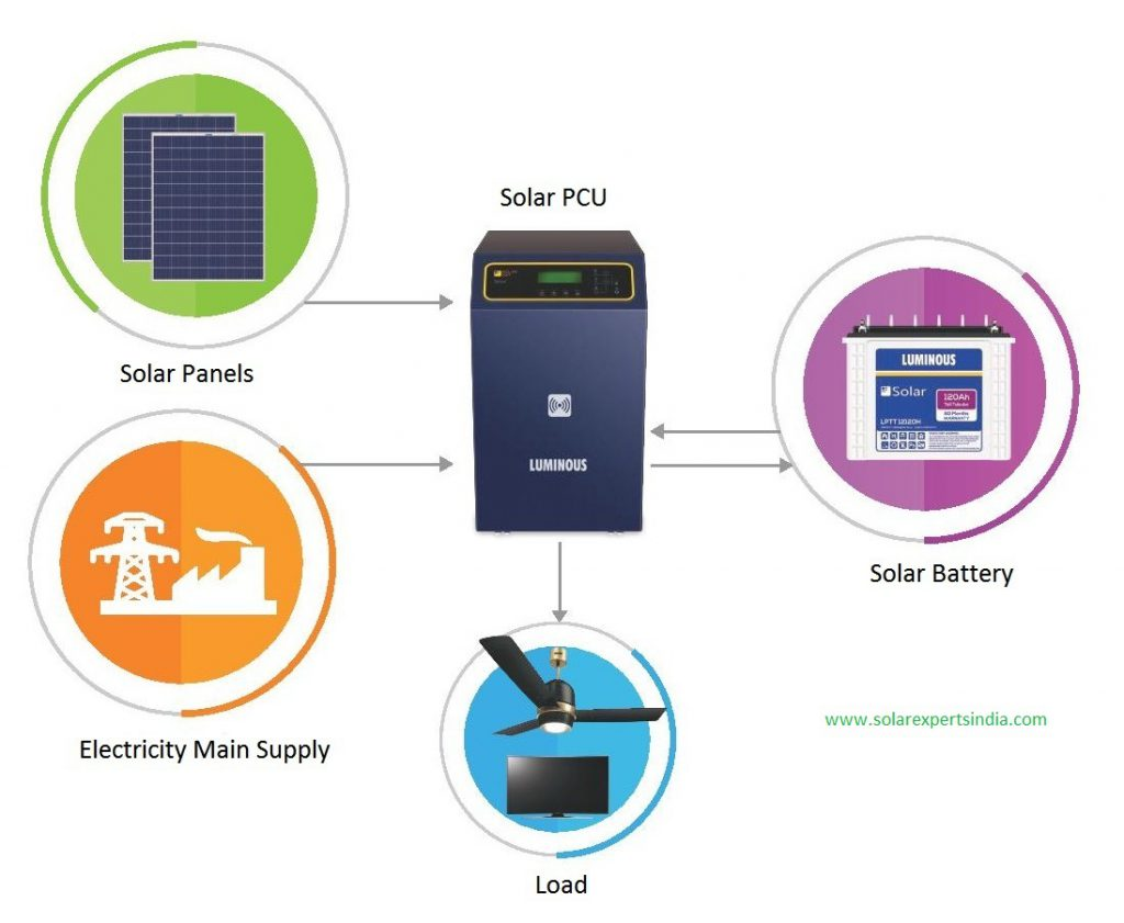 Luminous Solar PCU Price