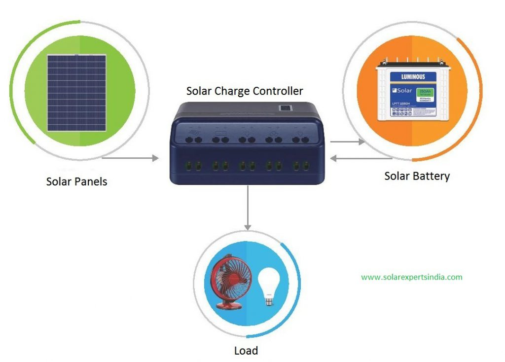 Luminous Solar Price August 2019 | SOLAR EXPERTS