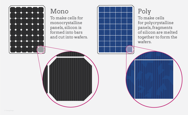 MONO AND POLY CRYSTALLINE SOLAR PANELS